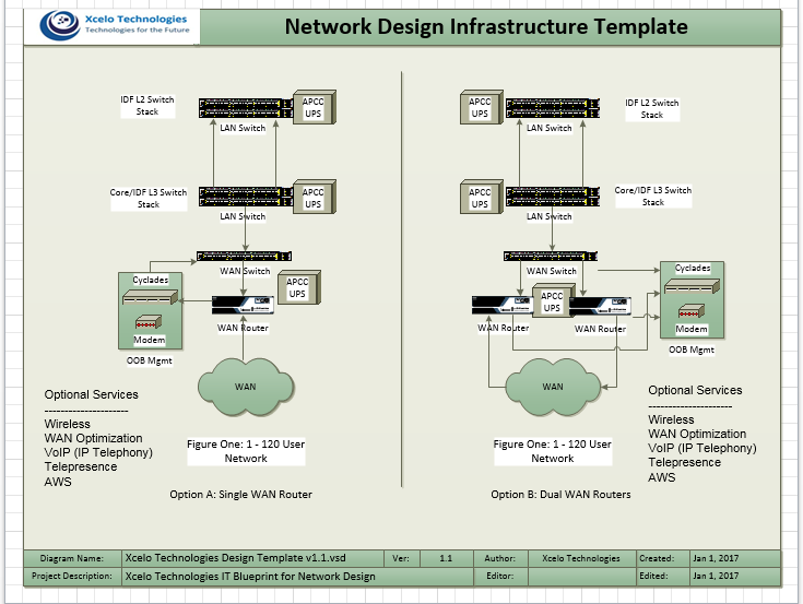 Network Design Infrastructure Template 1-120 Users