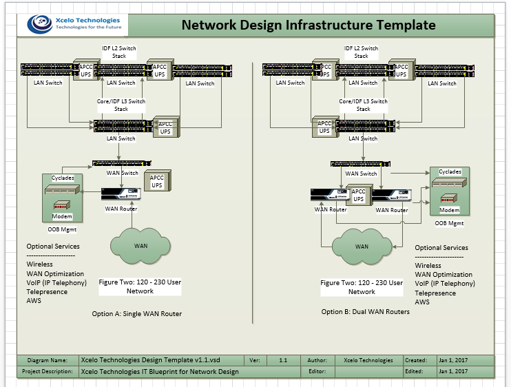 Network Design Infrastructure Template 120-230 Users