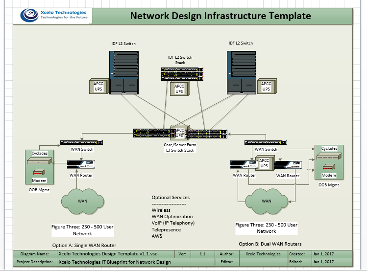 Network Design Infrastructure Template 230-500 Users