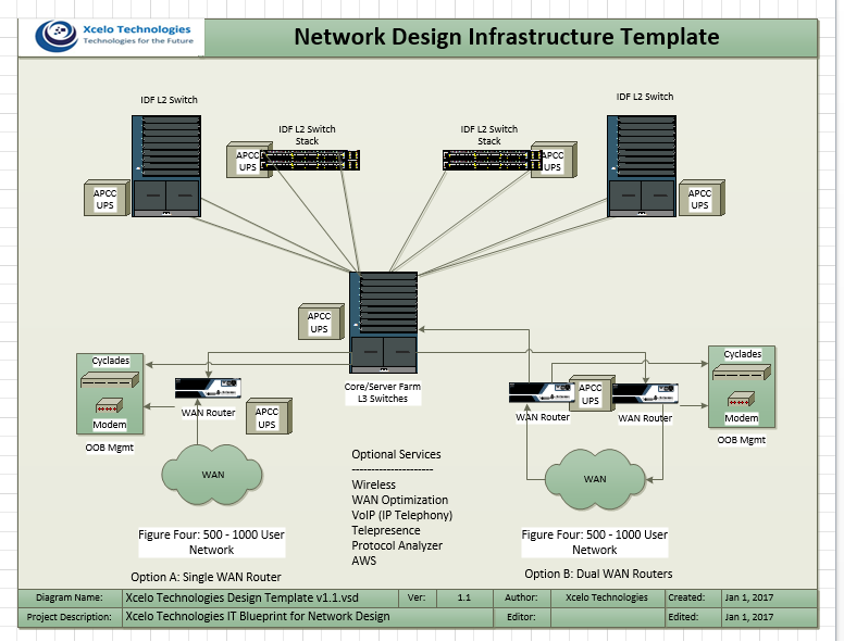 Network Design Infrastructure Template 500-1000 Users