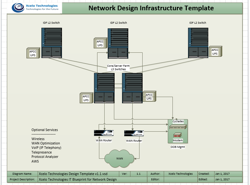 Network Design Infrastructure Template ??? Campus A