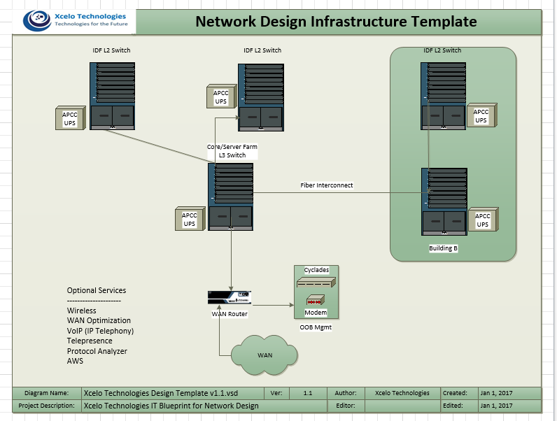 Network Design Infrastructure Template ??? Campus B